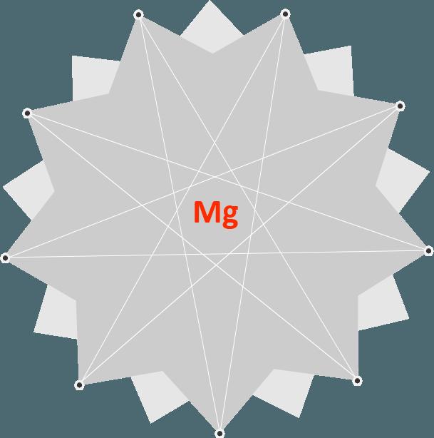 Что такое магний (Mg)?
